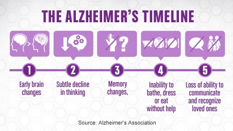 alzheimer s disease memo My dad was diagnosed with alzheimer's disease in 2012 at age 68 he was  always a  submit your letter to the editor the choice of letters for.